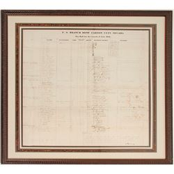 Carson City Mint Payroll for July 1866 for Building the Mint